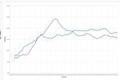 Stari model - Graph1 (Medium)